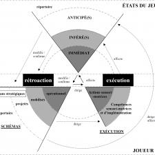Le cercle heuristique du processus stratégique. La jouabilité des jeux de stratégie